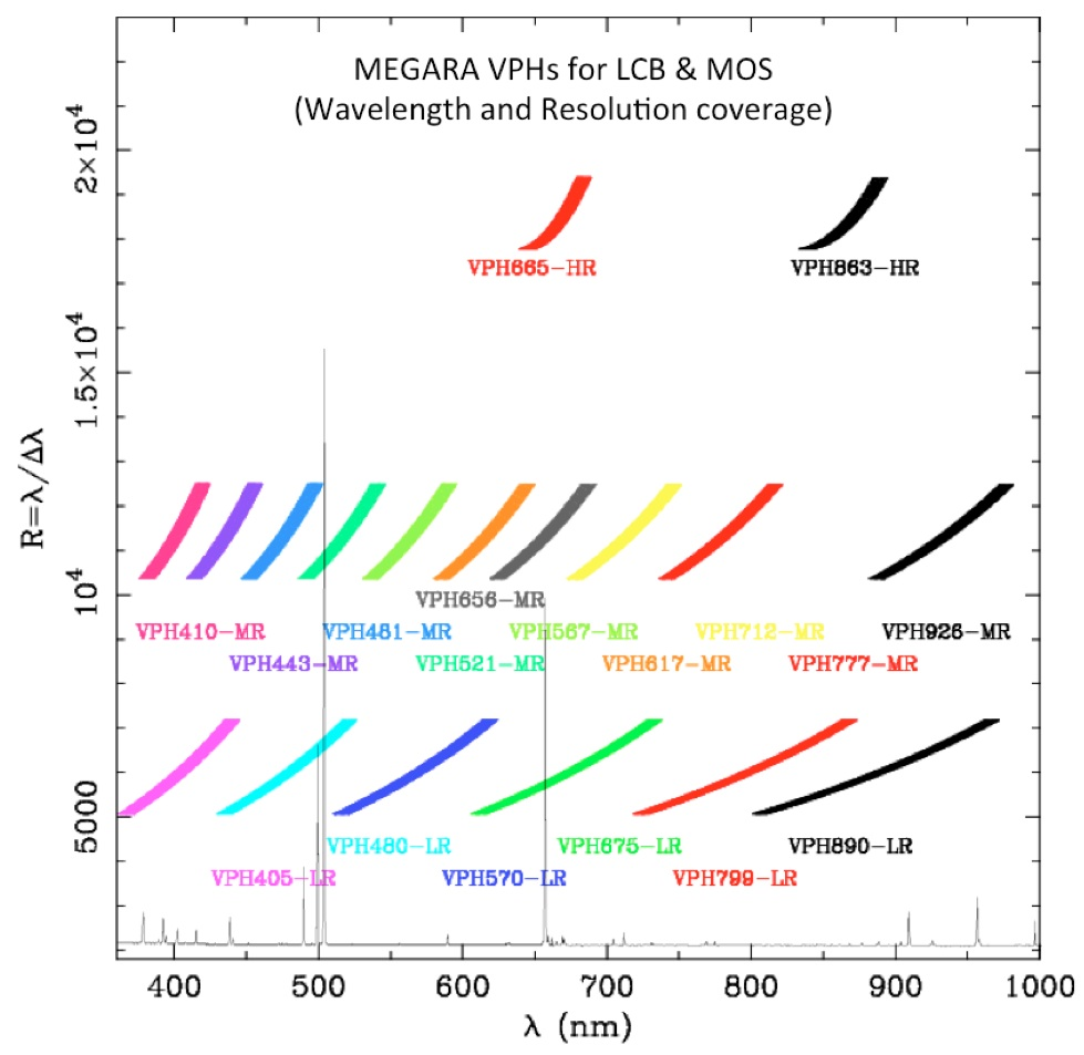 Resolution and wavelength coverage of the MEGARA VPHs